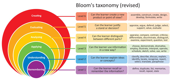 THE BLOOMS TAXONOMY